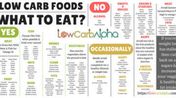 Low-Carb Dieting… The Jim & Lynnette Way